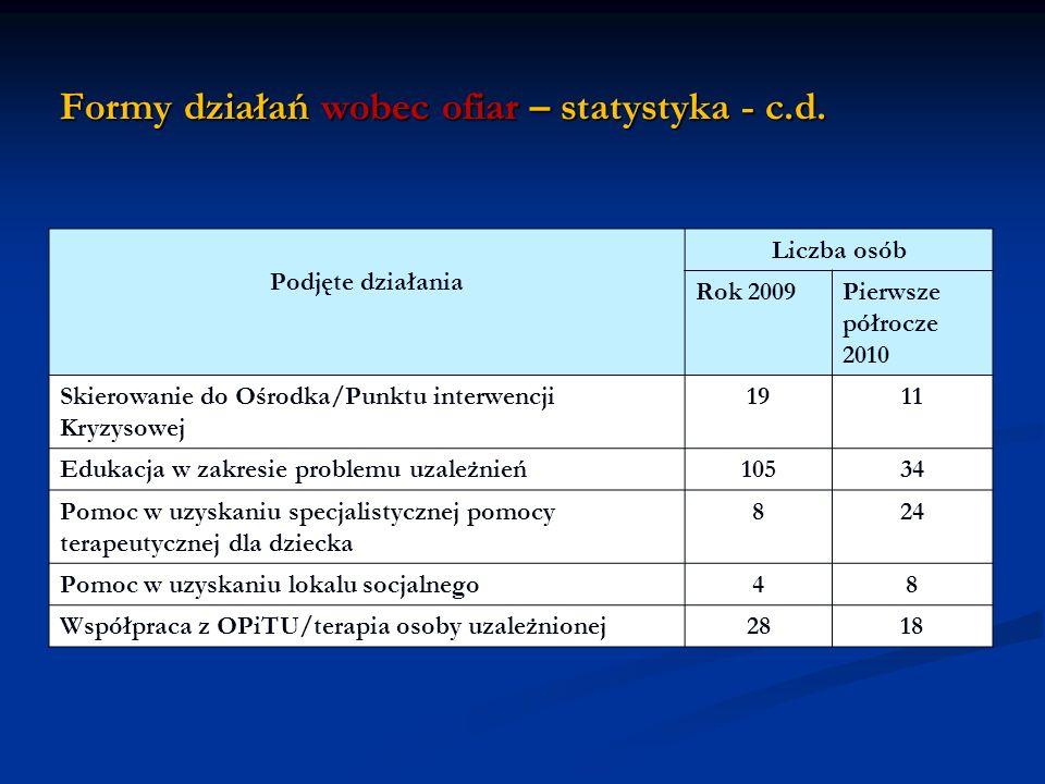 Formy działań wobec ofiar – statystyka - c.d.