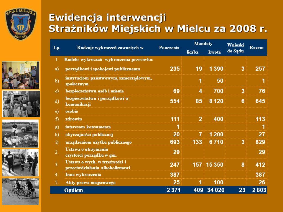 Ewidencja interwencji Strażników Miejskich w Mielcu za 2008 r.