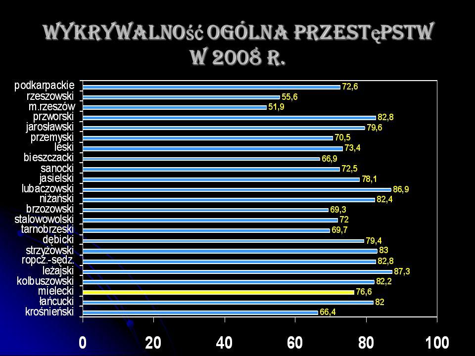 Wykrywalność ogólna przestępstw w 2008 r.