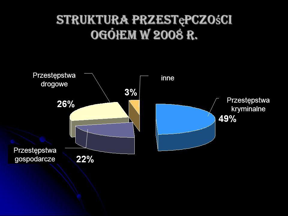 Struktura przestępczości ogółem w 2008 r.