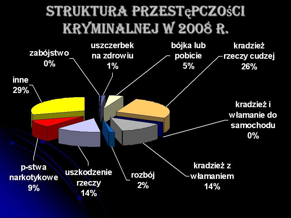 Struktura przestępczości kryminalnej w 2008 r.