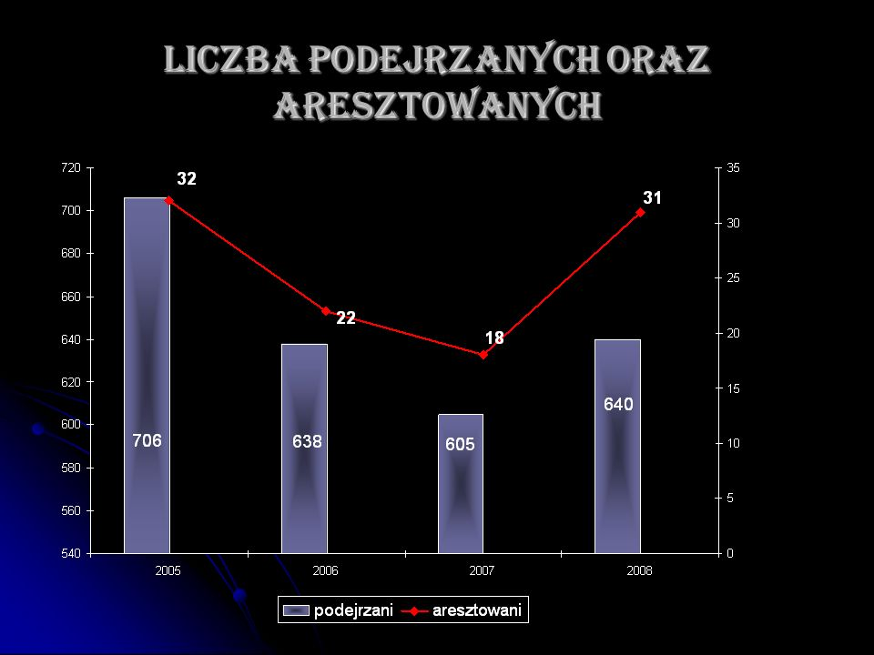 Liczba podejrzanych oraz aresztowanych