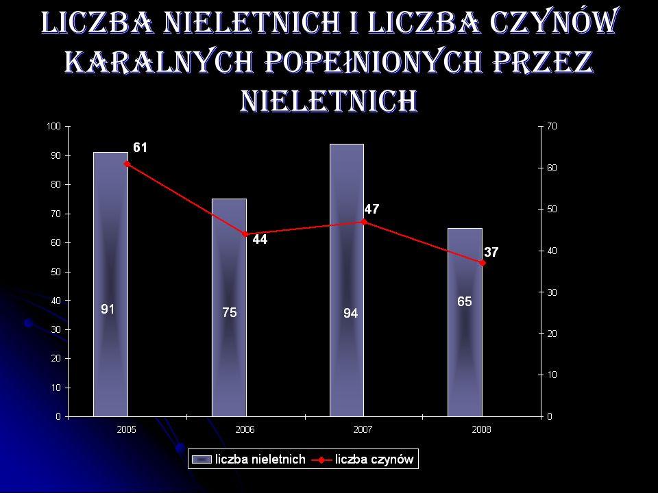 Liczba nieletnich i liczba czynów karalnych popełnionych przez nieletnich