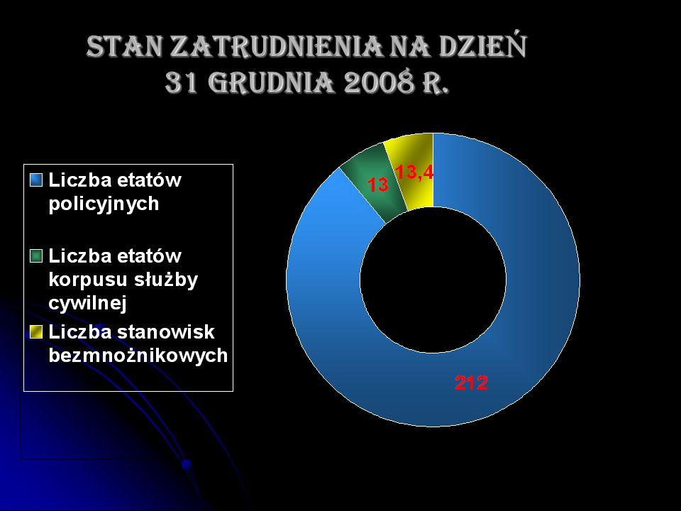 STAN ZATRUDNIENIA NA DZIEŃ 31 GRUDNIA 2008 r.