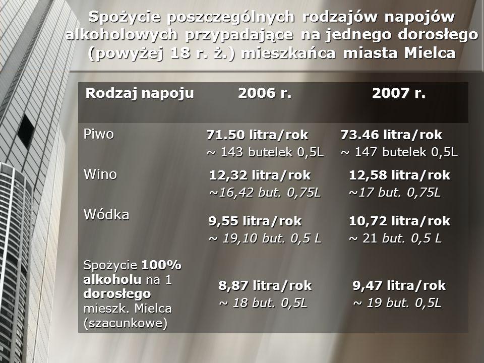 Spożycie poszczególnych rodzajów napojów alkoholowych przypadające na jednego dorosłego (powyżej 18 r. ż.) mieszkańca miasta Mielca