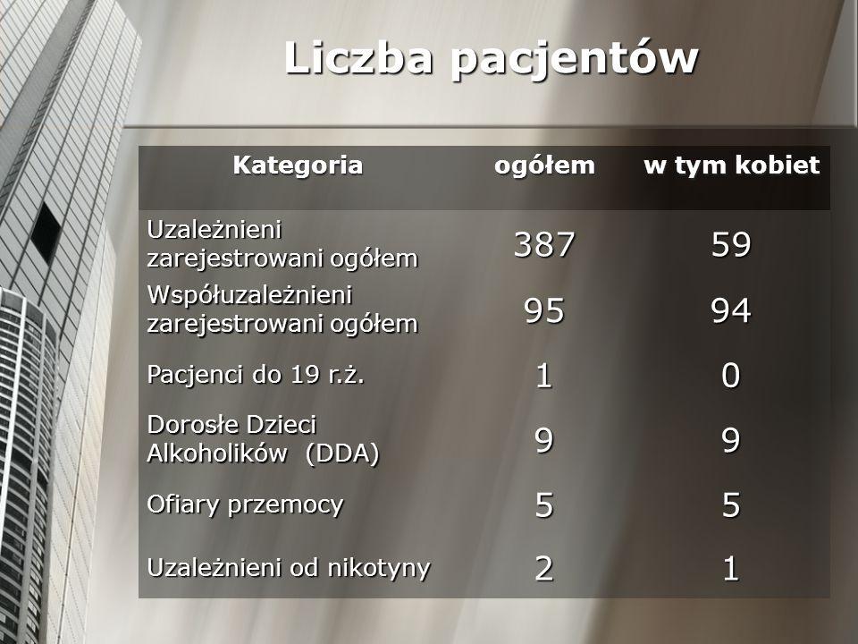 Liczba pacjentów 387 59 95 94 1 9 5 2 Kategoria ogółem w tym kobiet