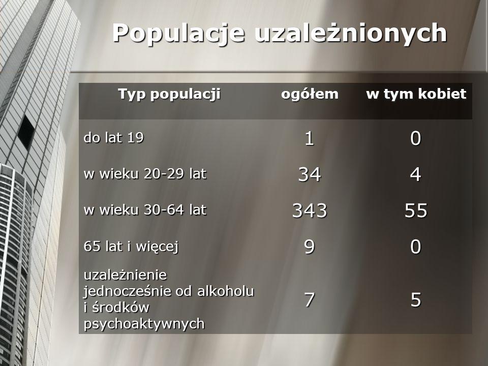 Populacje uzależnionych
