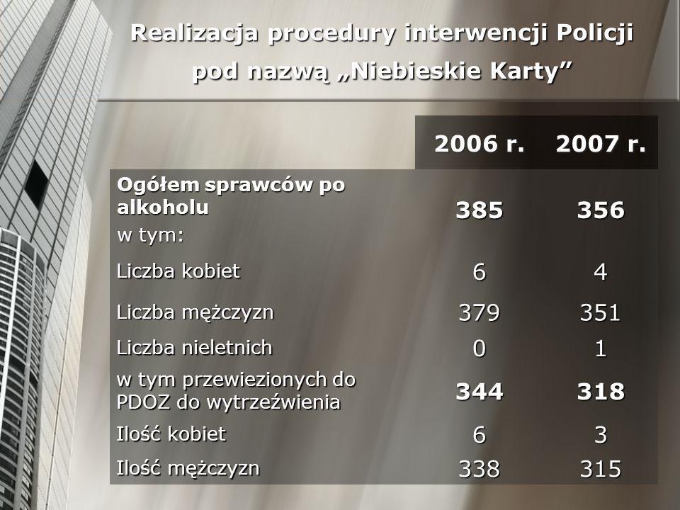 """Realizacja procedury interwencji Policji pod nazwą """"Niebieskie Karty"""
