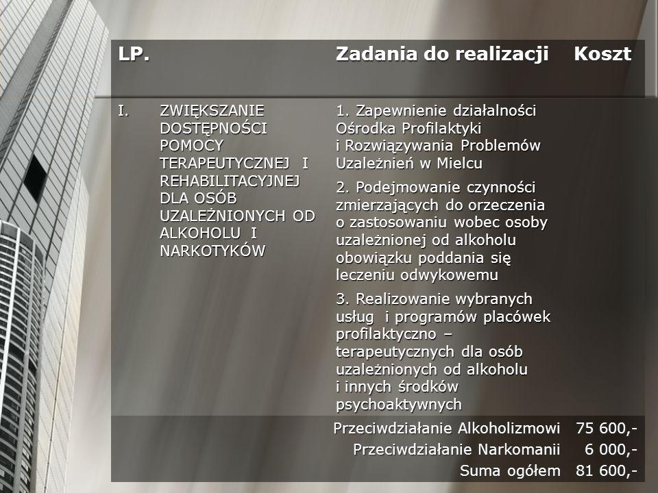 LP. Zadania do realizacji Koszt I.