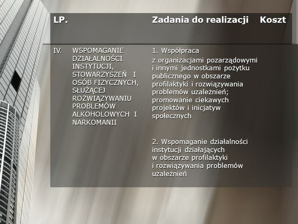 LP. Zadania do realizacji Koszt IV.