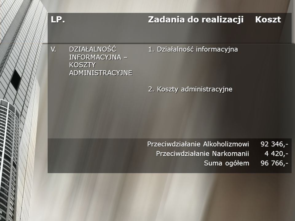 LP. Zadania do realizacji Koszt V.