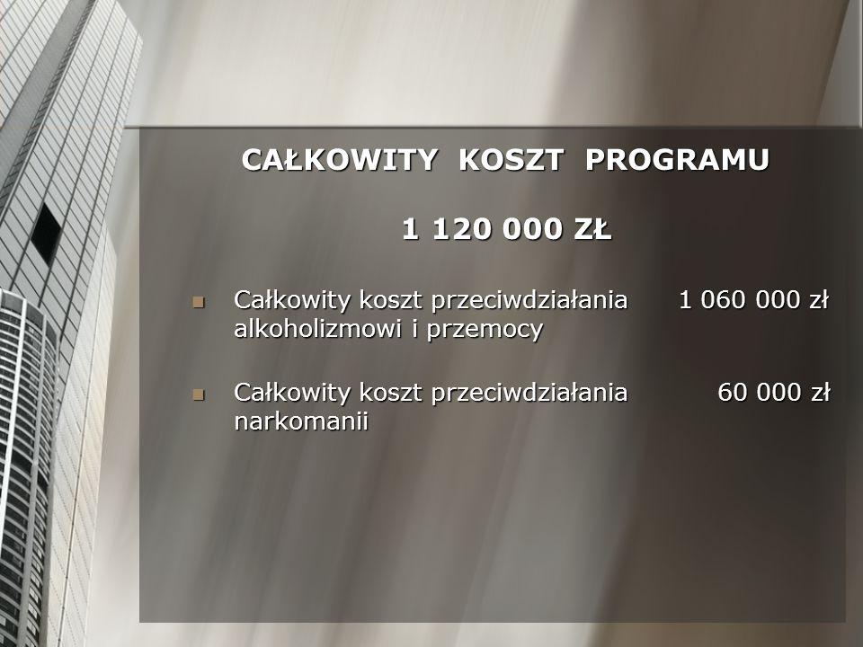 CAŁKOWITY KOSZT PROGRAMU 1 120 000 ZŁ
