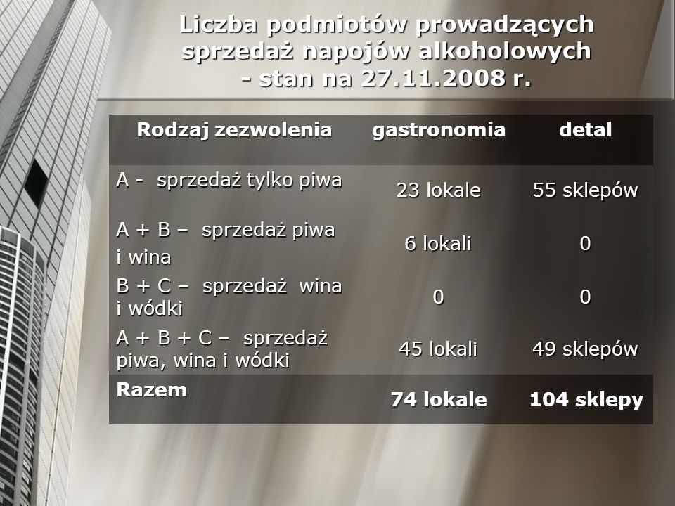 Liczba podmiotów prowadzących sprzedaż napojów alkoholowych - stan na 27.11.2008 r.