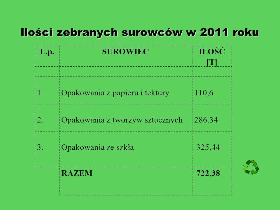 Ilości zebranych surowców w 2011 roku