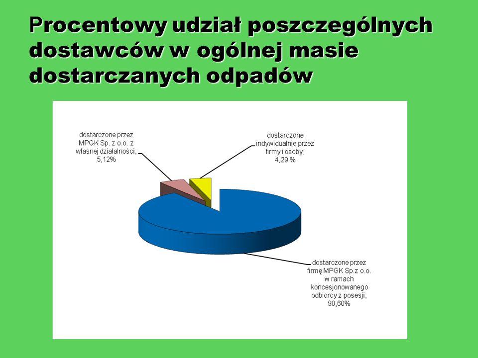 Procentowy udział poszczególnych dostawców w ogólnej masie dostarczanych odpadów