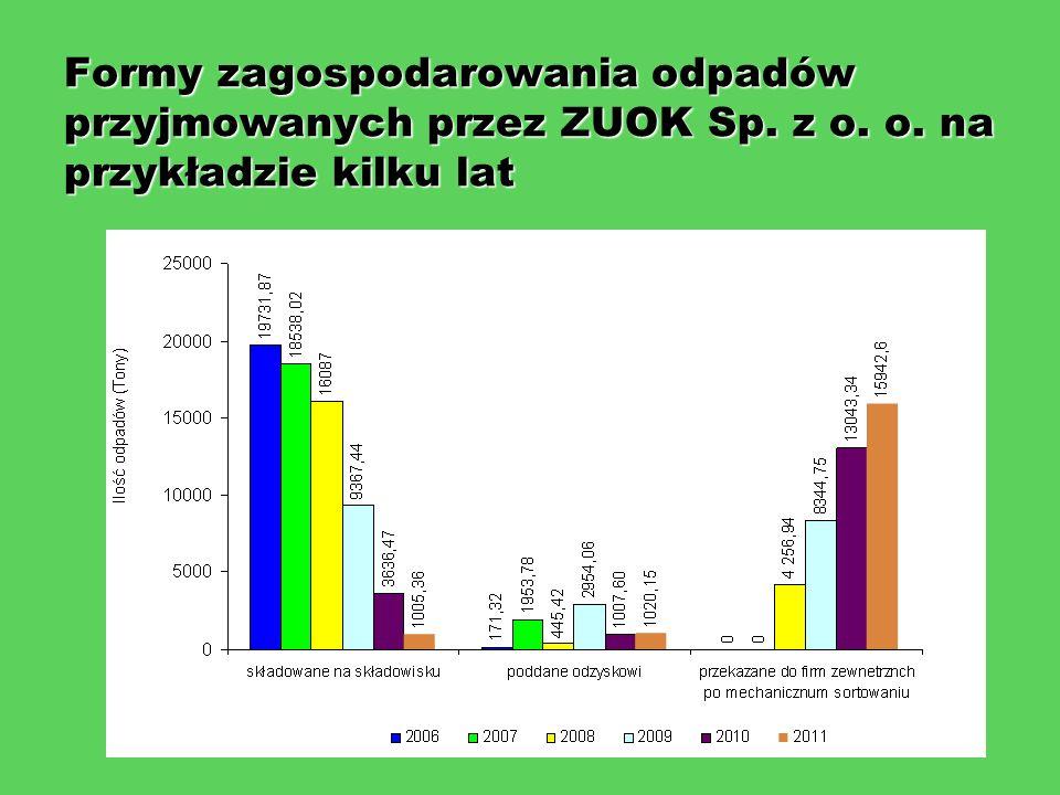 Formy zagospodarowania odpadów przyjmowanych przez ZUOK Sp. z o. o