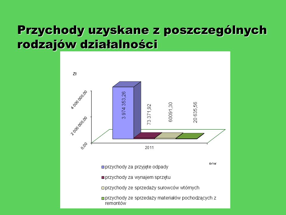 Przychody uzyskane z poszczególnych rodzajów działalności