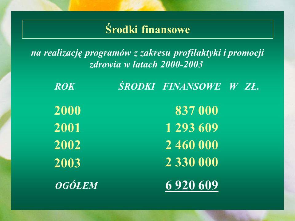 Środki finansowena realizację programów z zakresu profilaktyki i promocji zdrowia w latach 2000-2003
