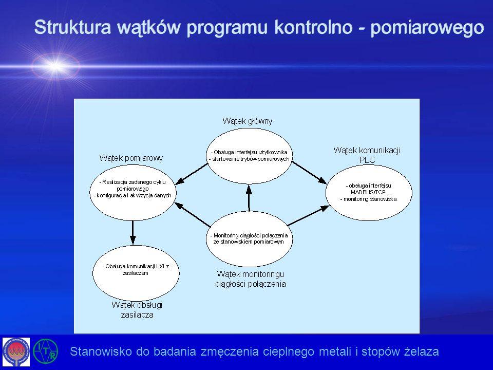 Struktura wątków programu kontrolno - pomiarowego