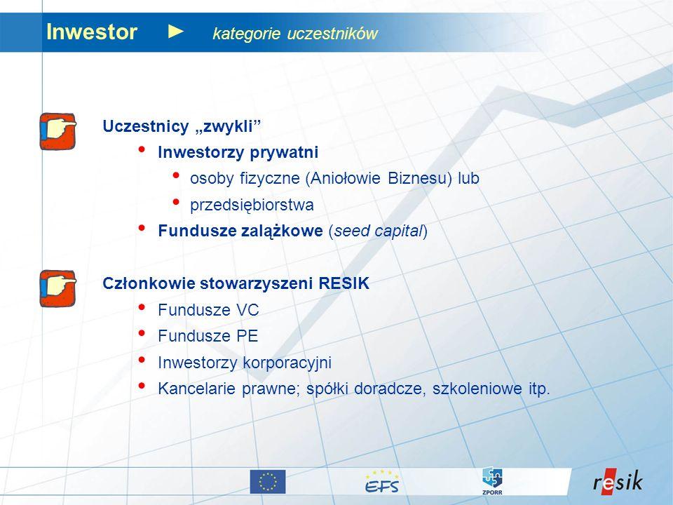 Inwestor kategorie uczestników