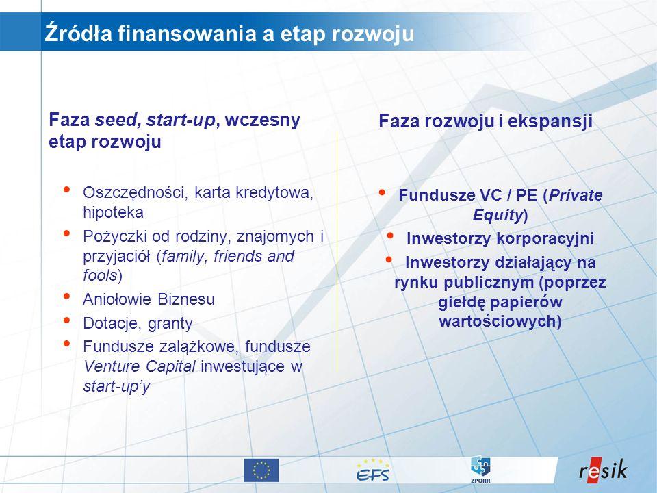 Źródła finansowania a etap rozwoju
