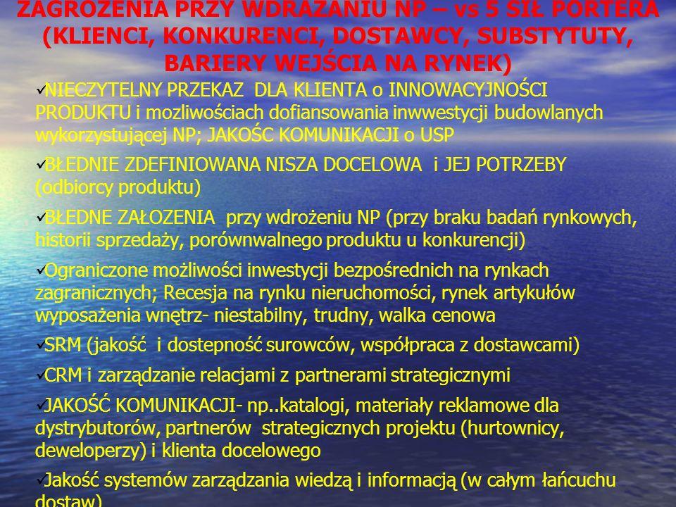 ZAGROŻENIA PRZY WDRAZANIU NP – vs 5 SIŁ PORTERA (KLIENCI, KONKURENCI, DOSTAWCY, SUBSTYTUTY, BARIERY WEJŚCIA NA RYNEK)
