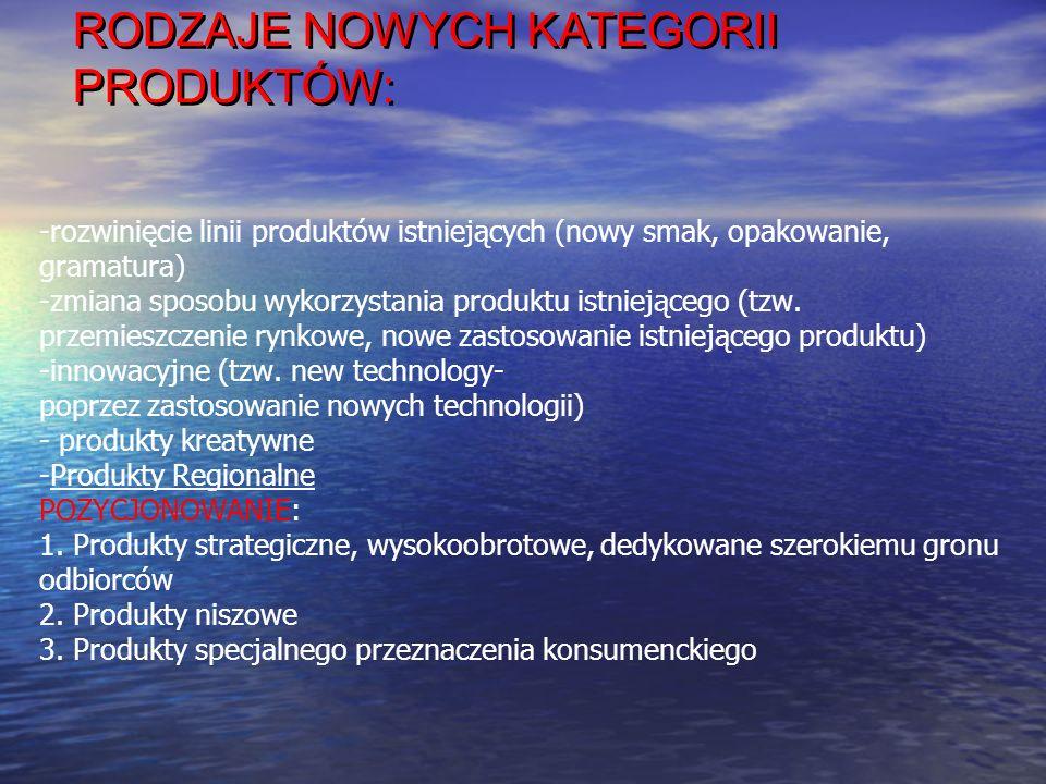 RODZAJE NOWYCH KATEGORII PRODUKTÓW:
