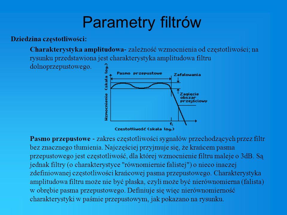 Parametry filtrów Dziedzina częstotliwości: