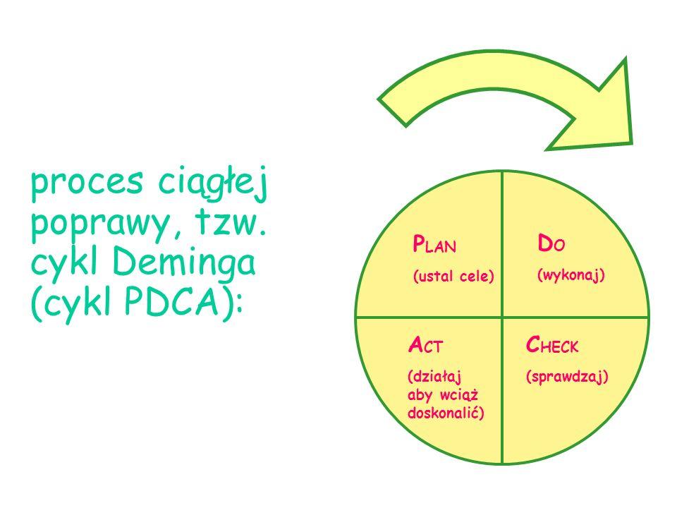 proces ciągłej poprawy, tzw. cykl Deminga (cykl PDCA):