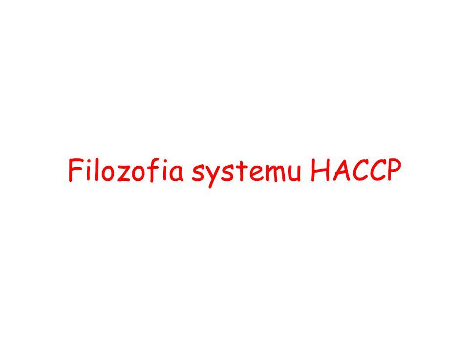 Filozofia systemu HACCP