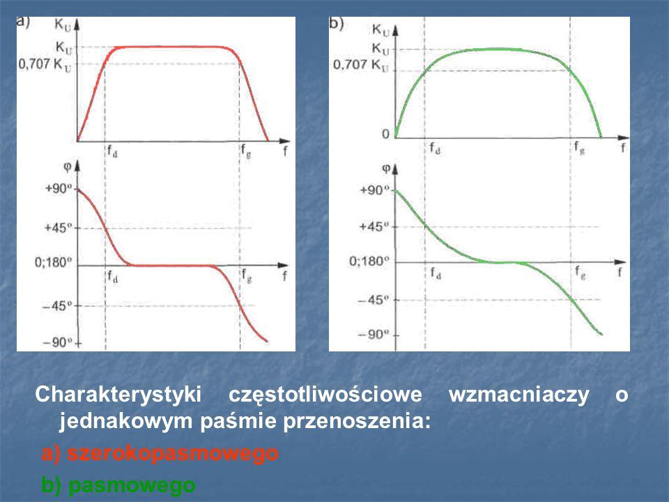 Charakterystyki częstotliwościowe wzmacniaczy o jednakowym paśmie przenoszenia:
