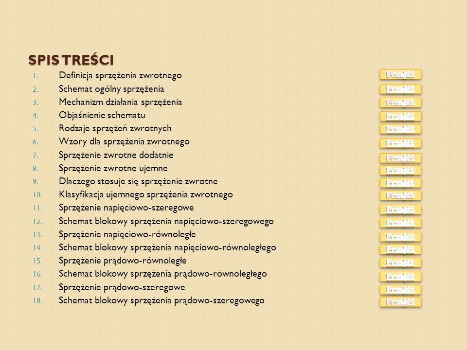 Spis Treści Definicja sprzężenia zwrotnego Schemat ogólny sprzężenia