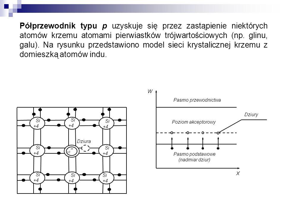 Półprzewodnik typu p uzyskuje się przez zastąpienie niektórych atomów krzemu atomami pierwiastków trójwartościowych (np. glinu, galu). Na rysunku przedstawiono model sieci krystalicznej krzemu z domieszką atomów indu.