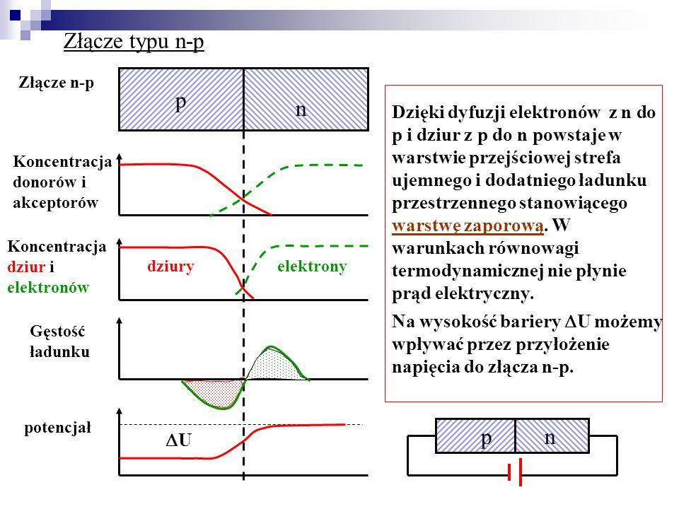 Złącze typu n-p Złącze n-p. p. n.