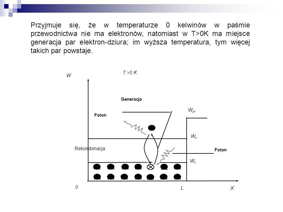 Przyjmuje się, że w temperaturze 0 kelwinów w paśmie przewodnictwa nie ma elektronów, natomiast w T>0K ma miejsce generacja par elektron-dziura; im wyższa temperatura, tym więcej takich par powstaje.