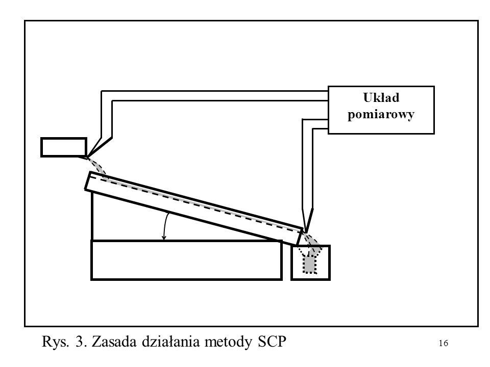 Rys. 3. Zasada działania metody SCP