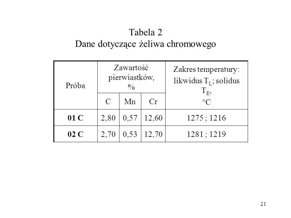 Tabela 2 Dane dotyczące żeliwa chromowego