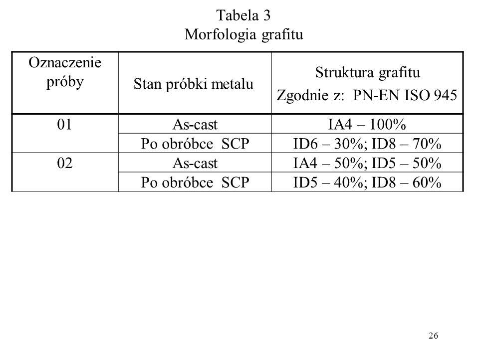 Tabela 3 Morfologia grafitu