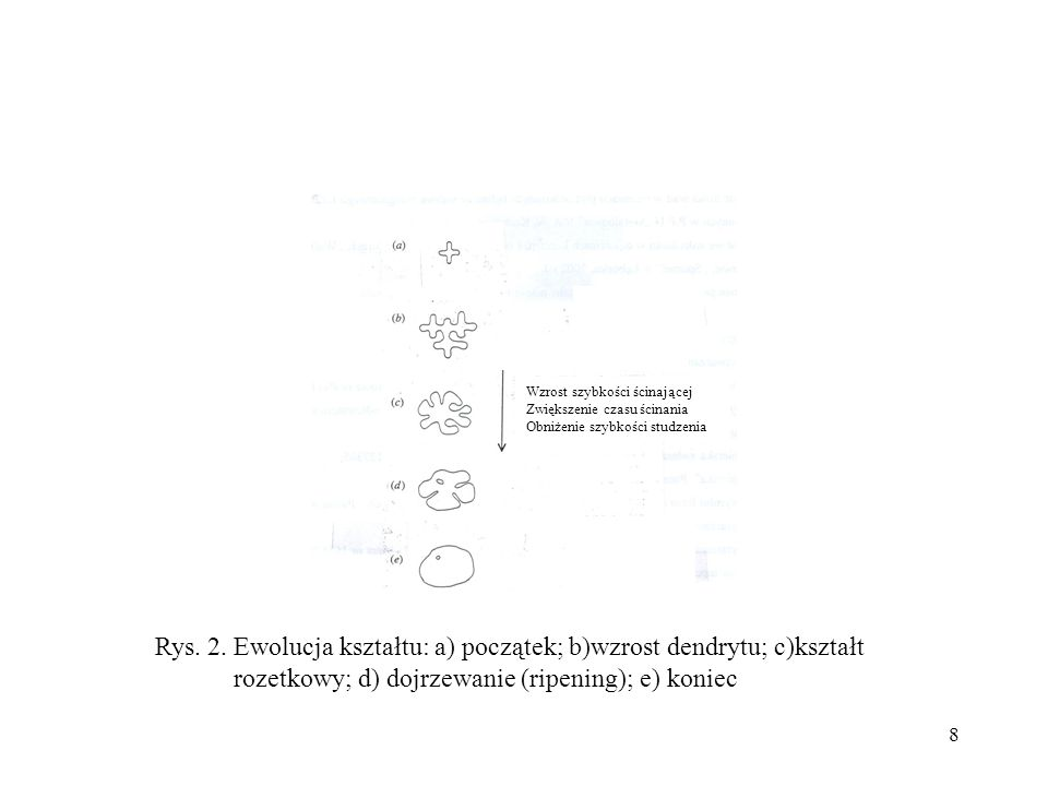 Rys. 2. Ewolucja kształtu: a) początek; b)wzrost dendrytu; c)kształt