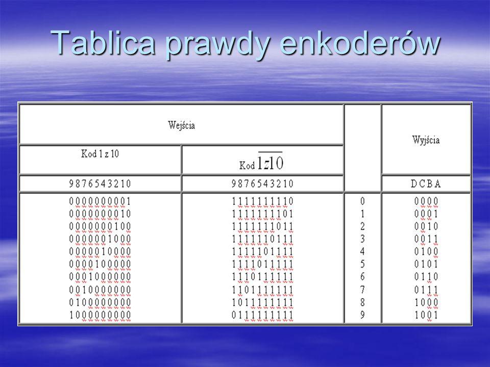 Tablica prawdy enkoderów