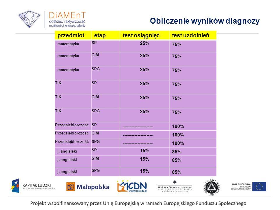 Obliczenie wyników diagnozy