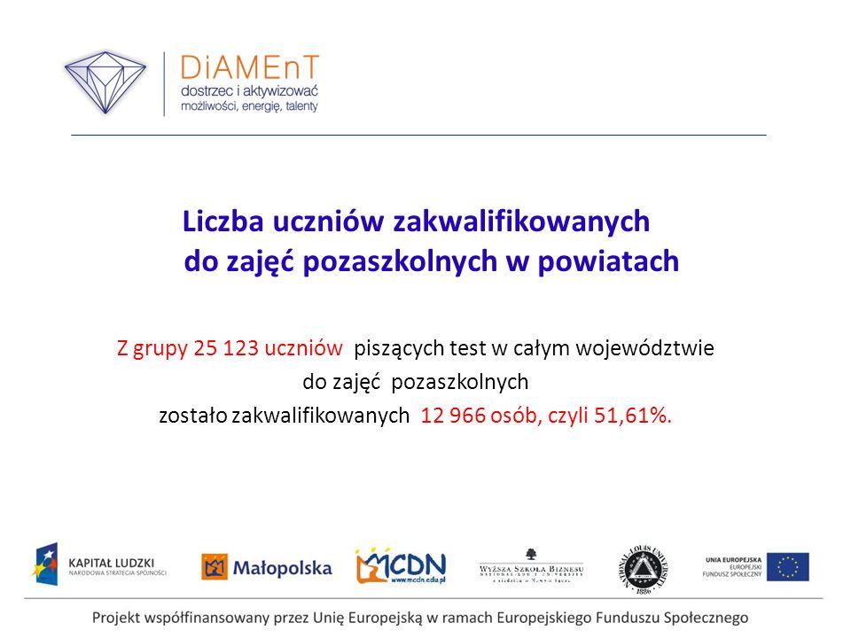 Liczba uczniów zakwalifikowanych do zajęć pozaszkolnych w powiatach