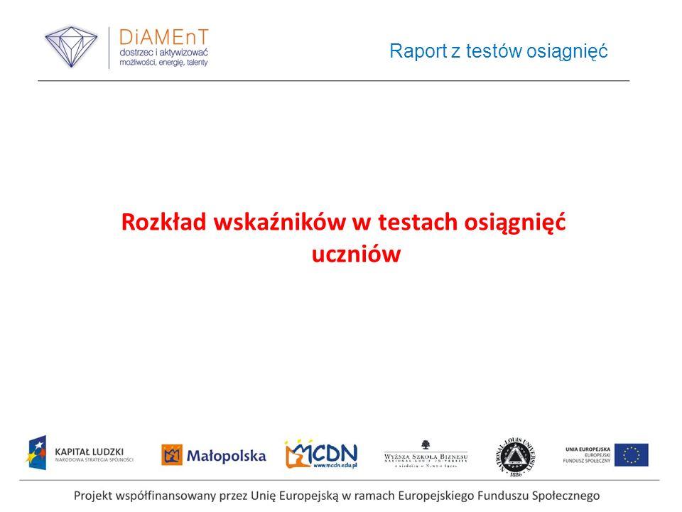 Raport z testów osiągnięć