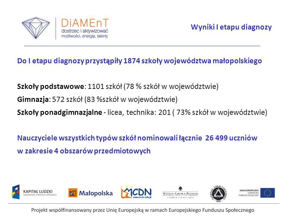 Wyniki I etapu diagnozy