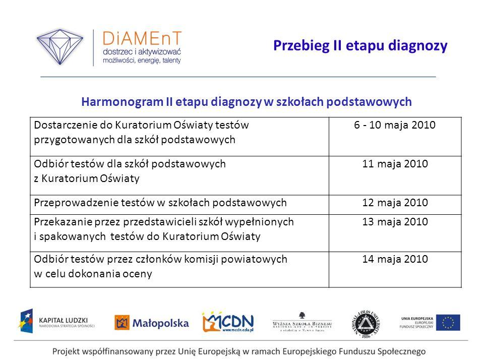 Harmonogram II etapu diagnozy w szkołach podstawowych