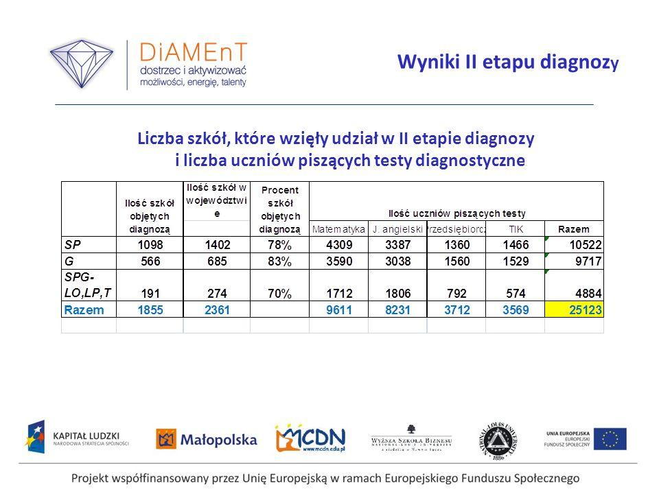 Wyniki II etapu diagnozy