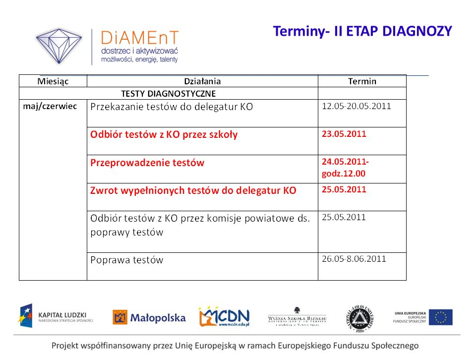 Terminy- II ETAP DIAGNOZY