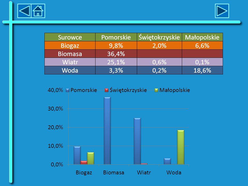 Surowce Pomorskie. Świętokrzyskie. Małopolskie. Biogaz. 9,8% 2,0% 6,6% Biomasa. 36,4% Wiatr.