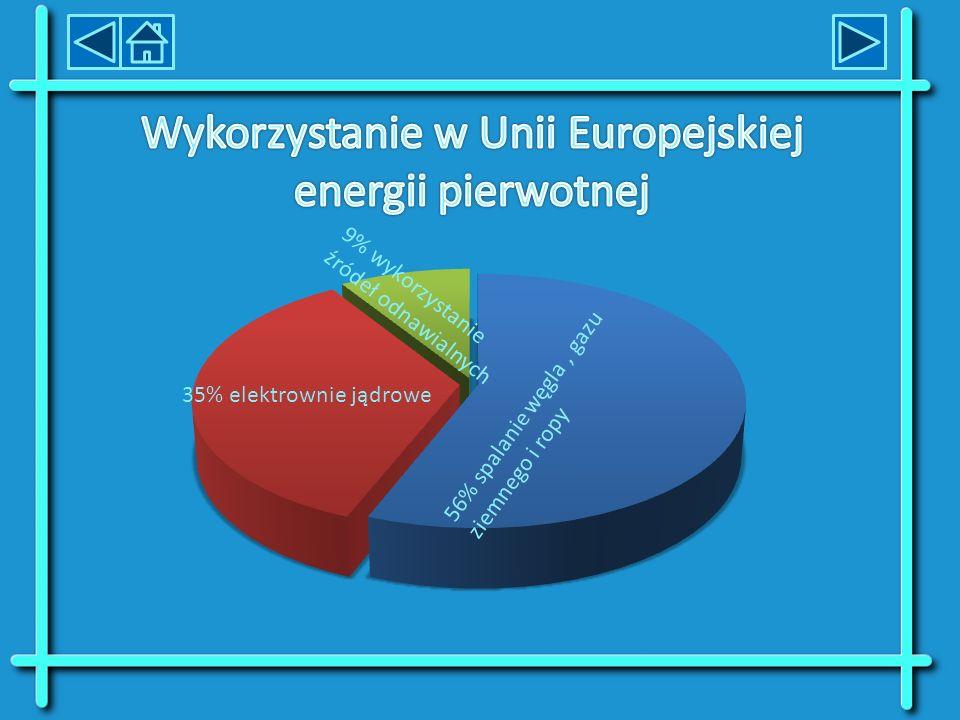 Wykorzystanie w Unii Europejskiej energii pierwotnej