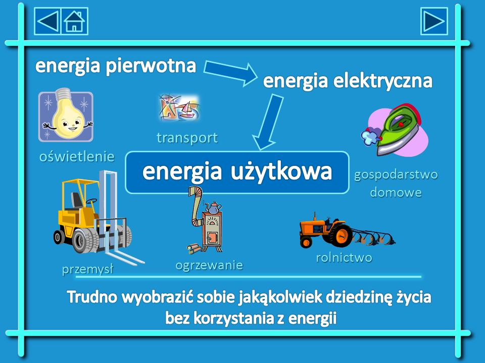 energia użytkowa energia pierwotna energia elektryczna
